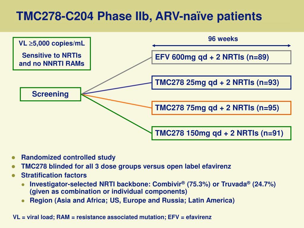 TMC278-C204 Phase IIb, ARV-naïve patients