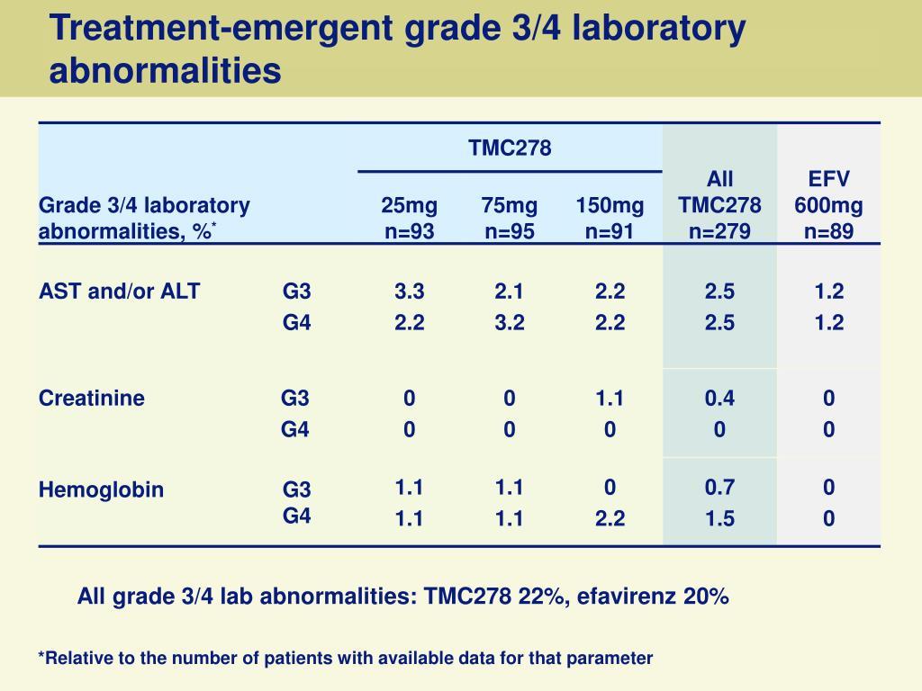 Treatment-emergent grade 3/4 laboratory abnormalities