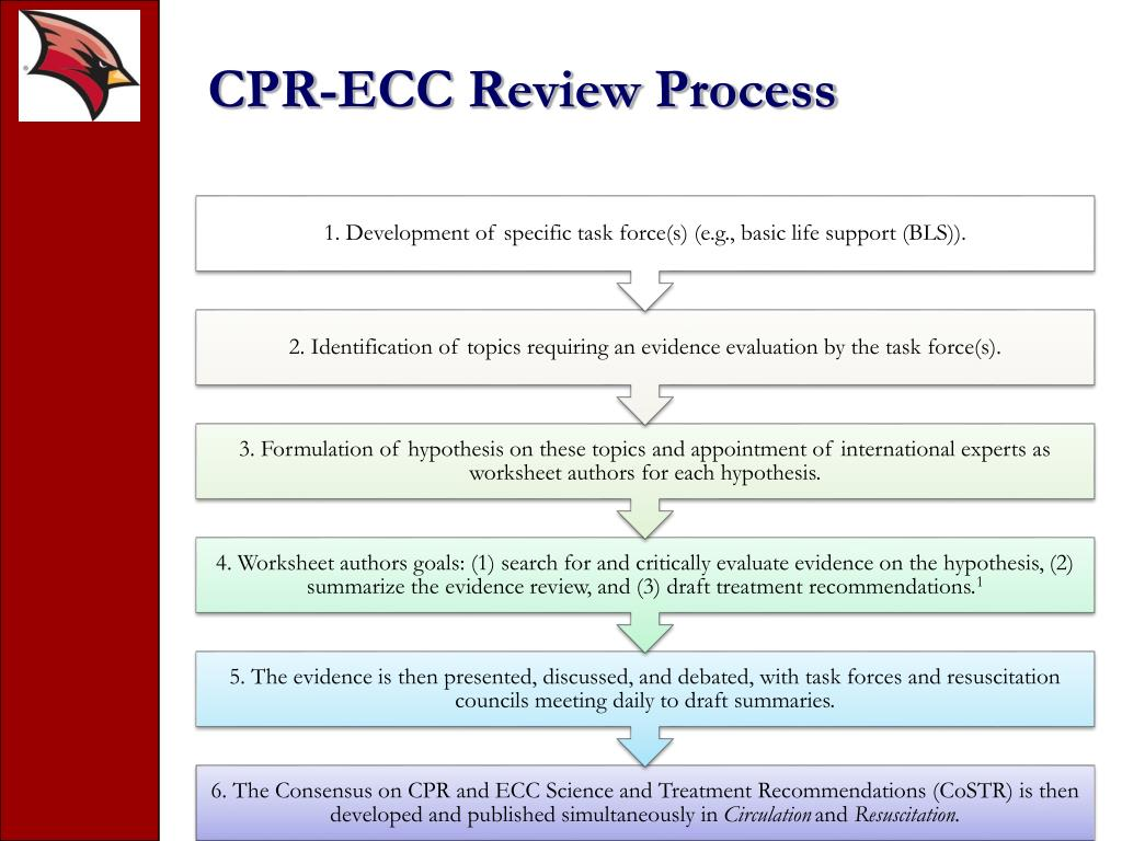 Resources Cpr And Ecc Oukasfo