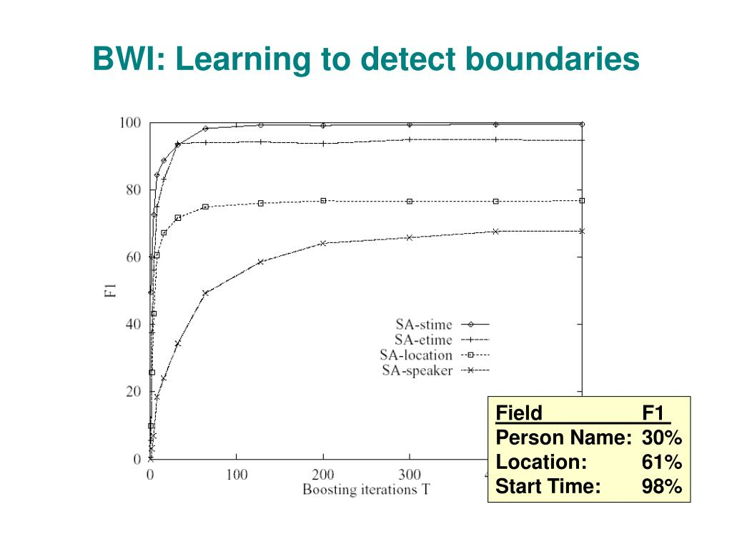 BWI: Learning to detect boundaries