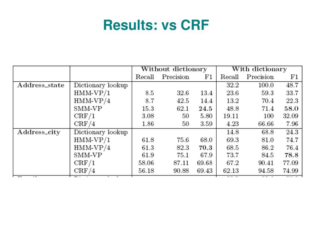 Results: vs CRF