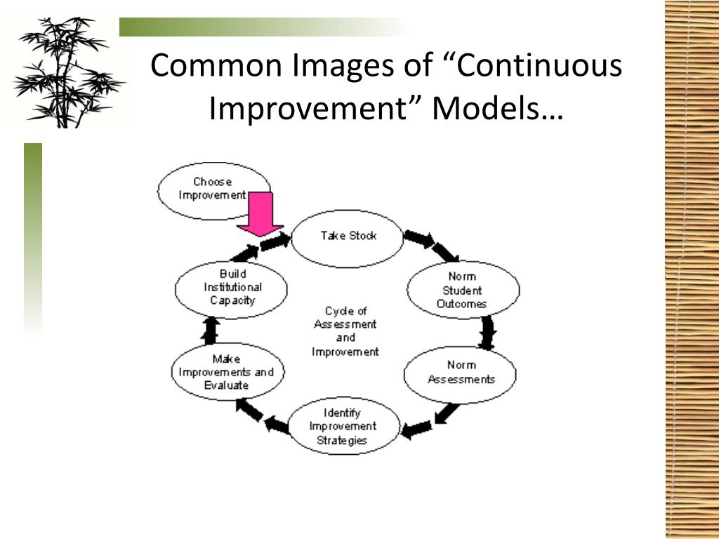 """Common Images of """"Continuous Improvement"""" Models…"""