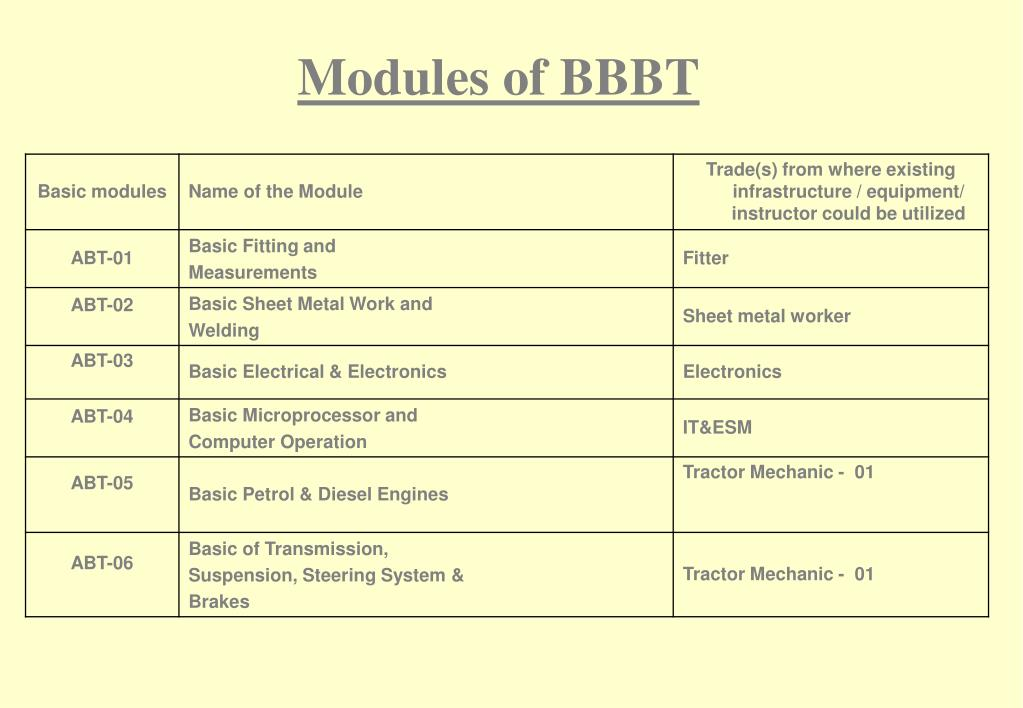 Modules of BBBT