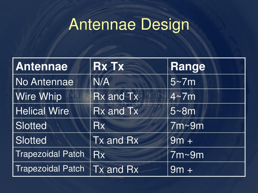 Antennae Design