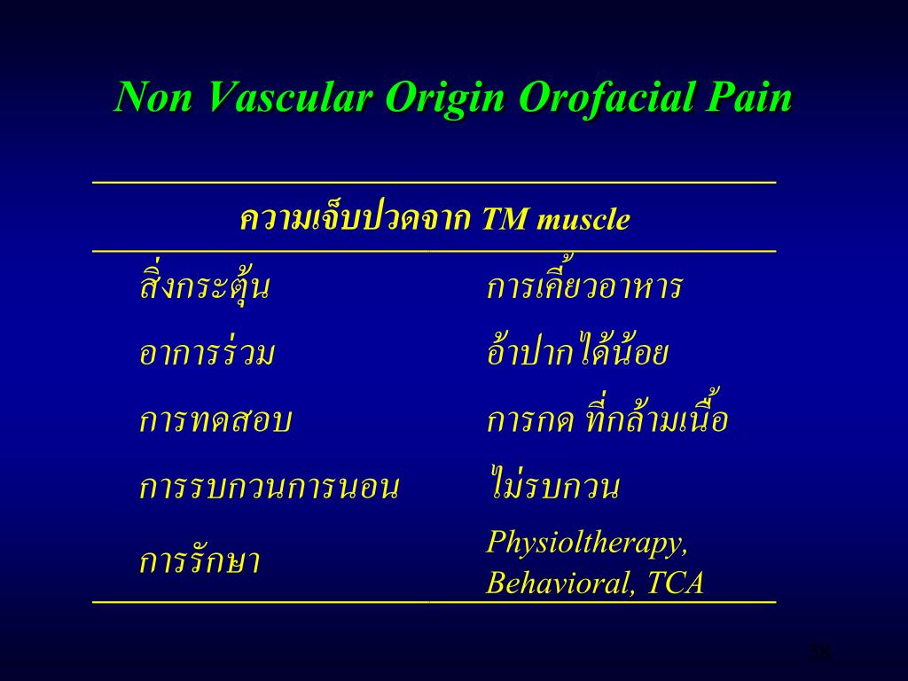 Non Vascular Origin Orofacial Pain