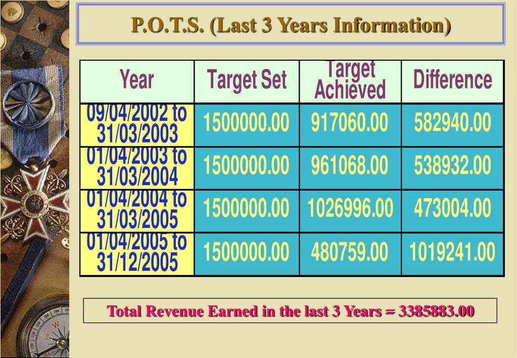 P.O.T.S. (Last 3 Years Information)