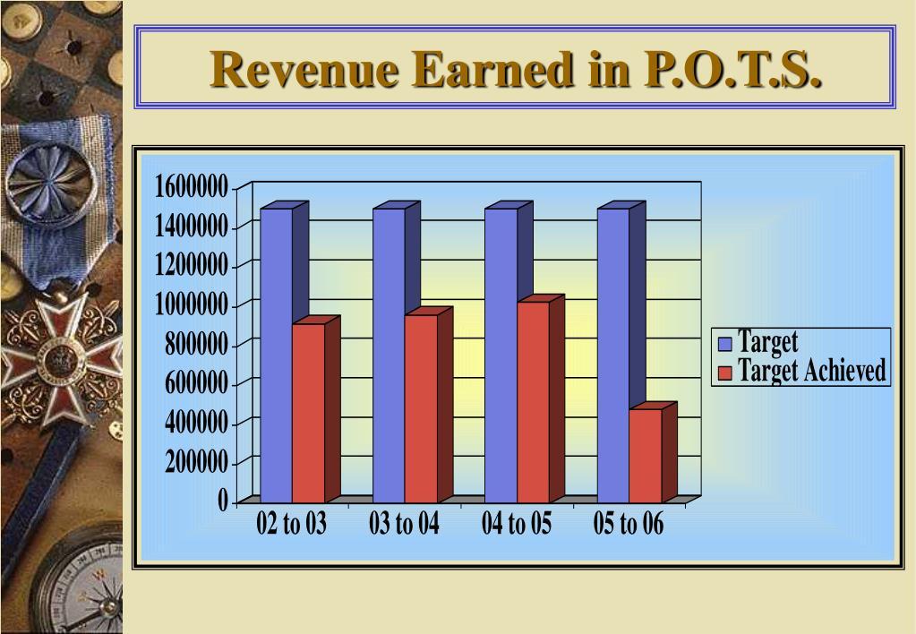 Revenue Earned in P.O.T.S.