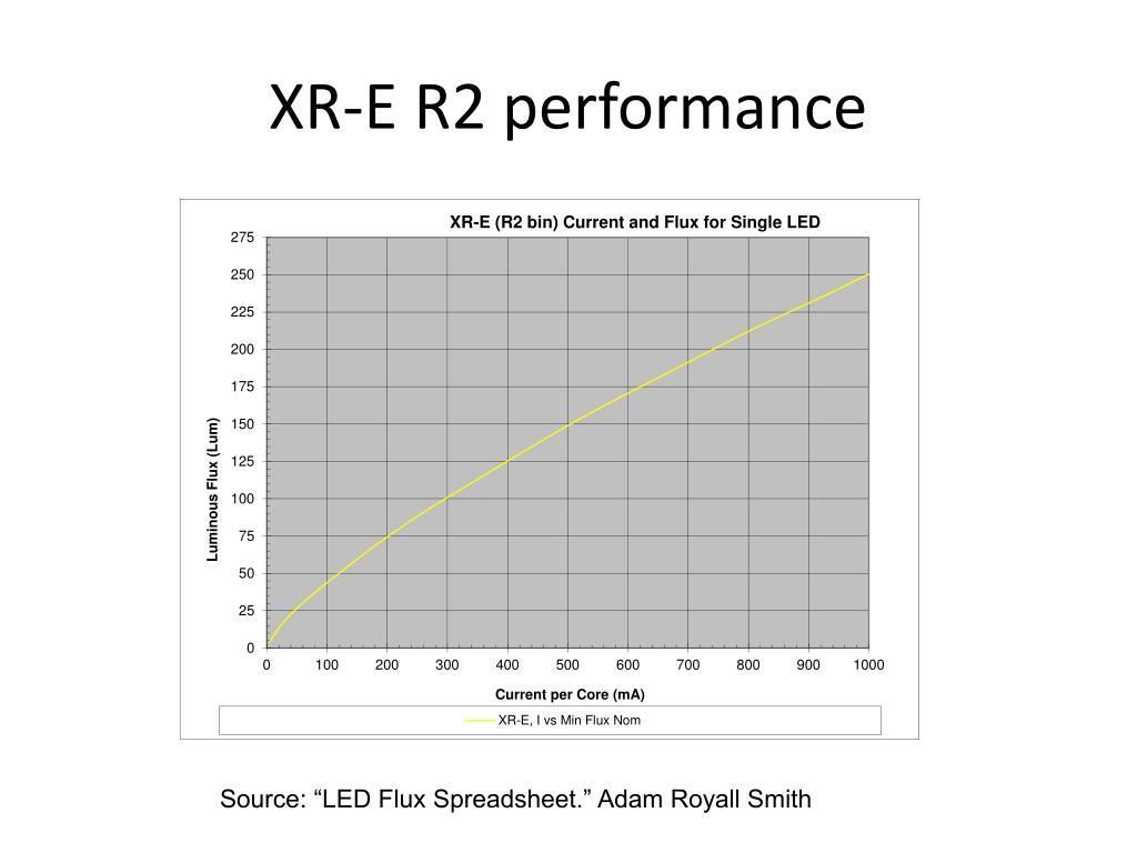 XR-E R2 performance