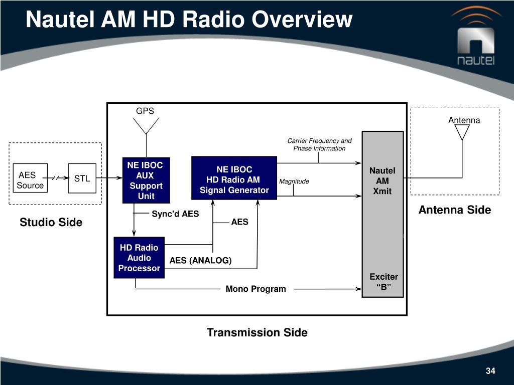 Nautel AM HD Radio Overview