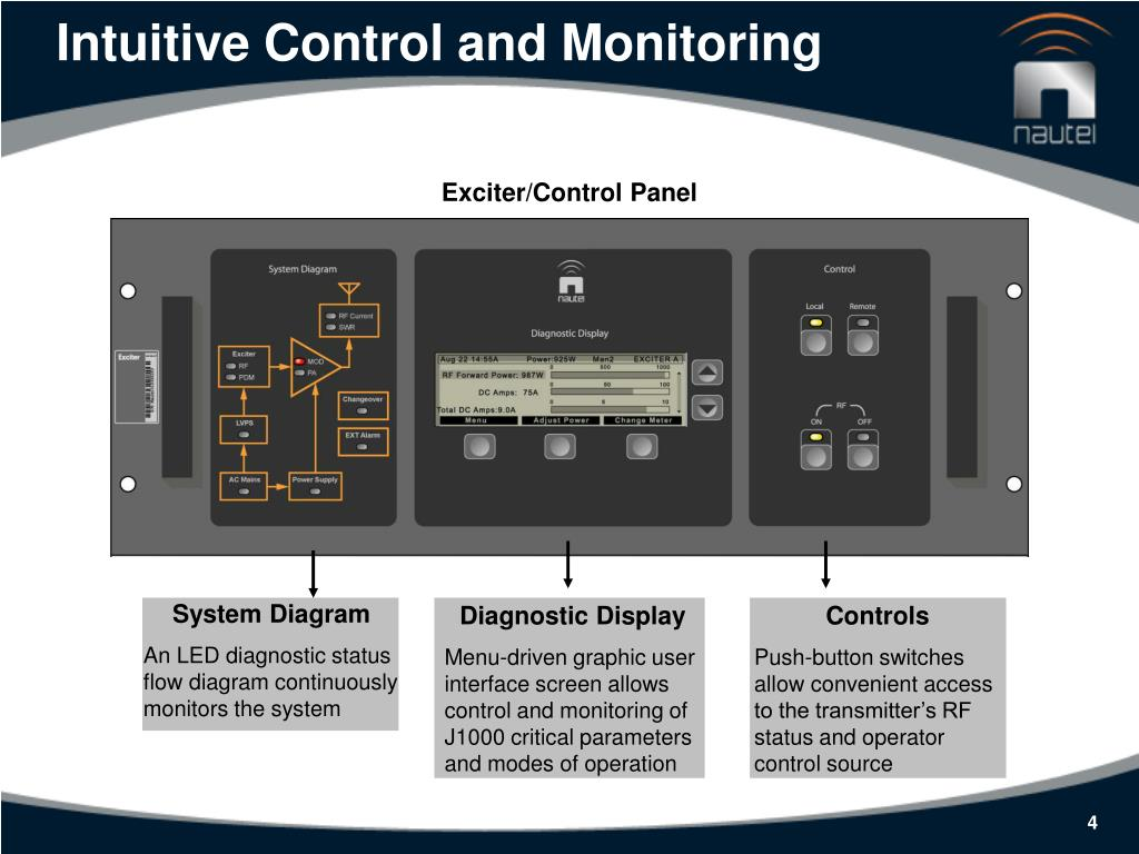Intuitive Control and Monitoring