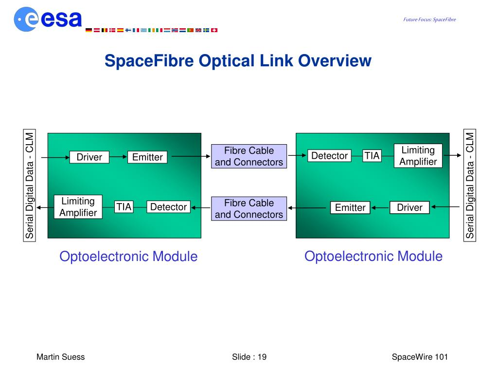 SpaceFibre Optical Link Overview