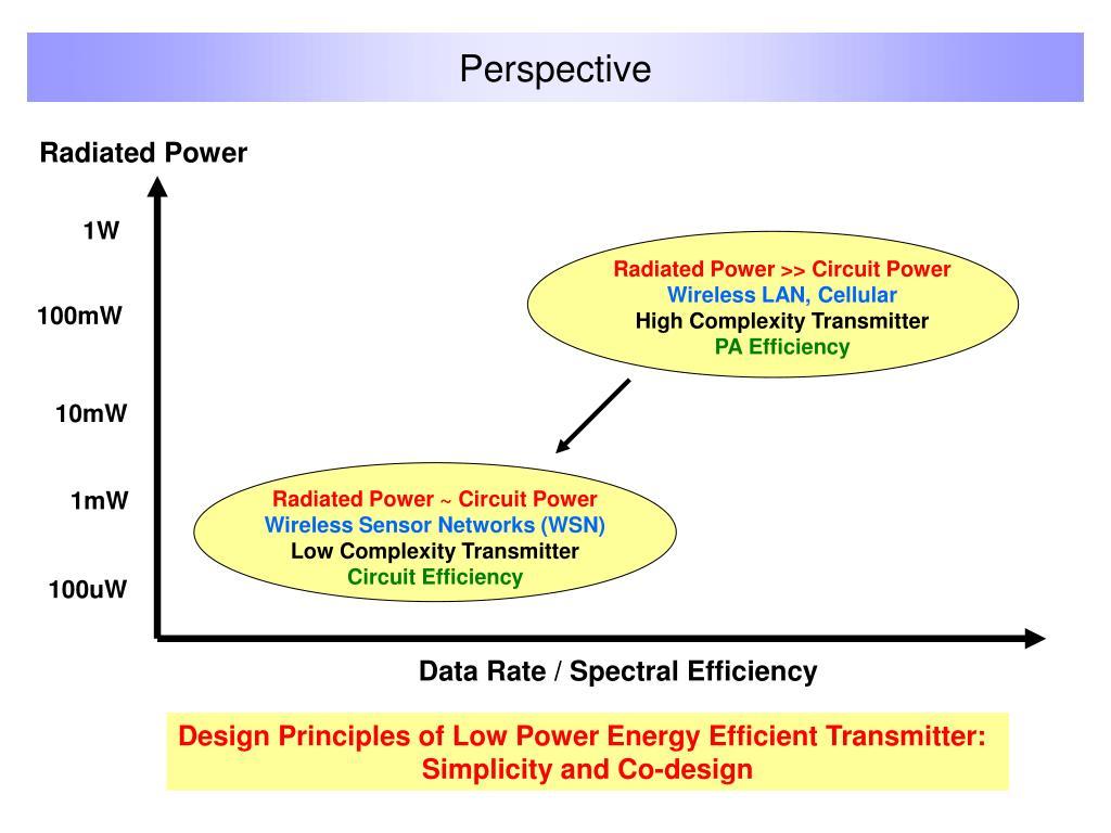 Radiated Power ~ Circuit Power