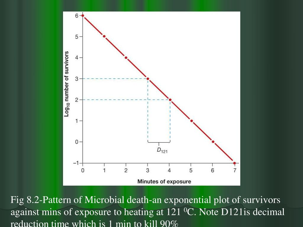Fig 8.2-Pattern of Microbial death-an exponential plot of survivors against mins of exposure to heating at 121