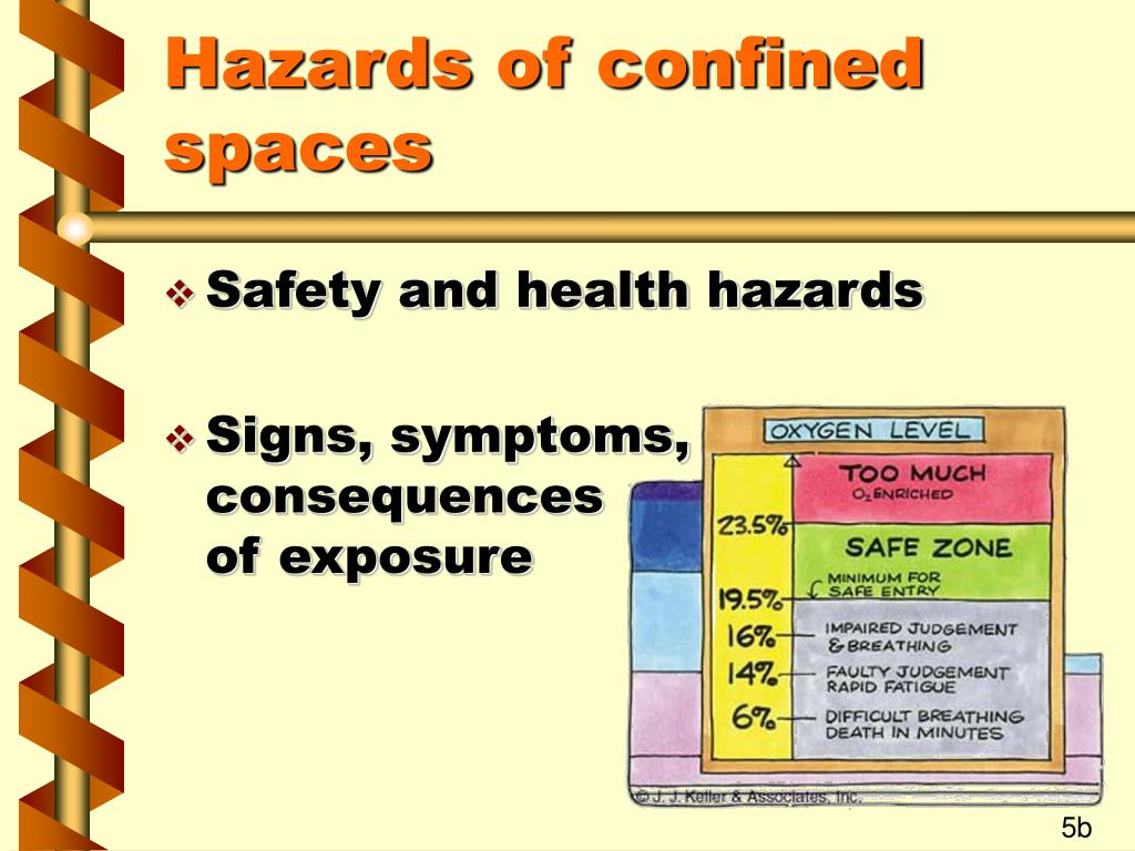 Hazards of confined spaces