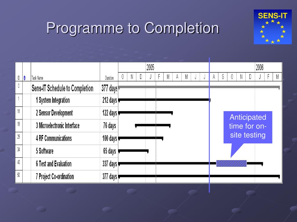 Programme to Completion