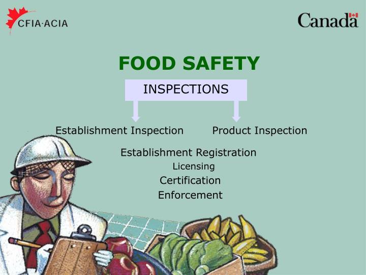 Establishment Inspection        Product Inspection