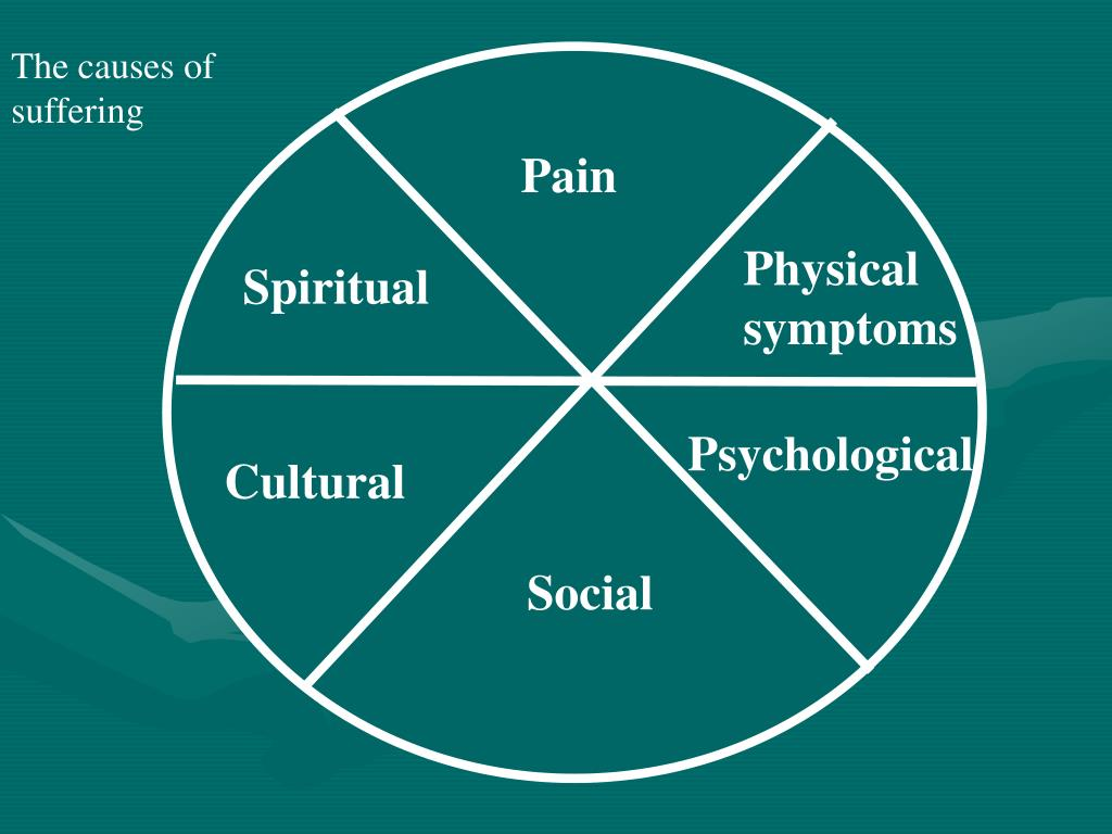 The causes of suffering