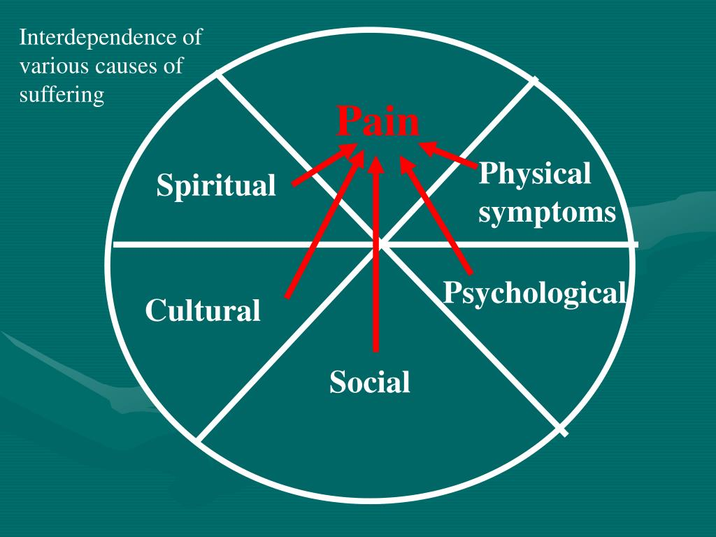 Interdependence of various causes of suffering