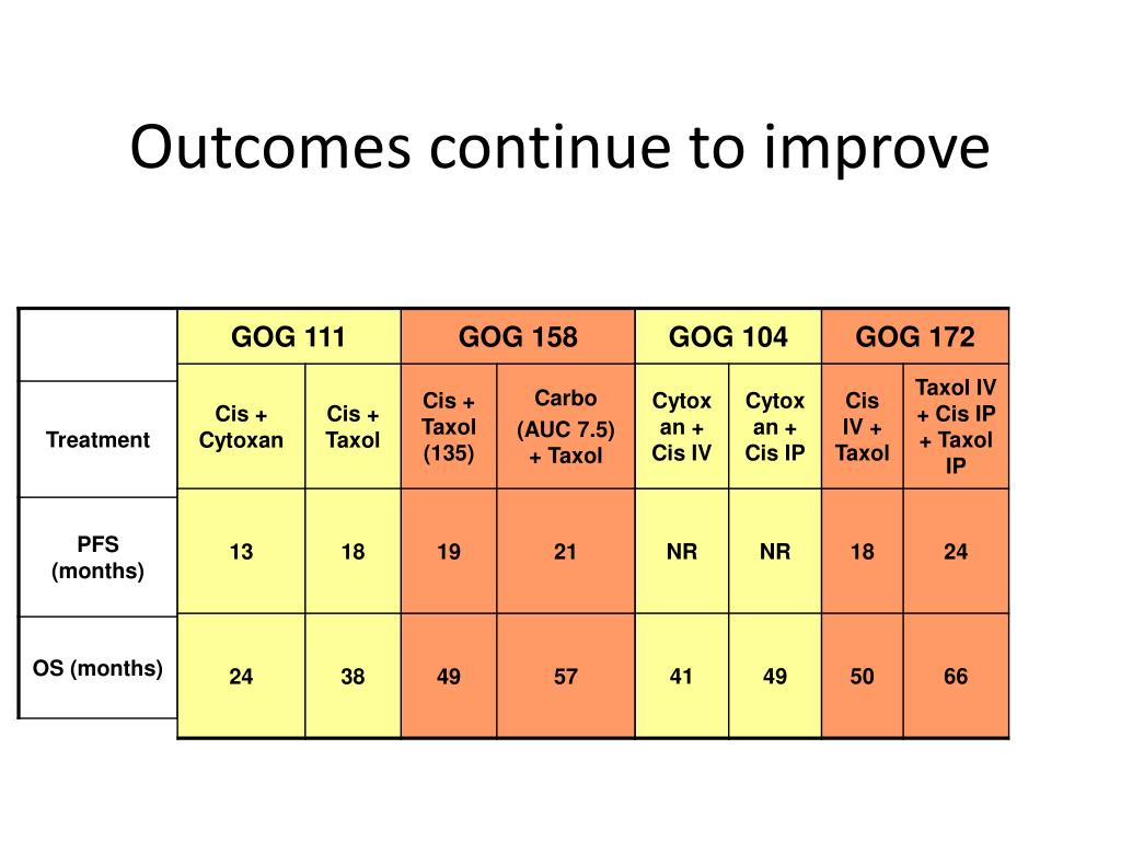 Outcomes continue to improve