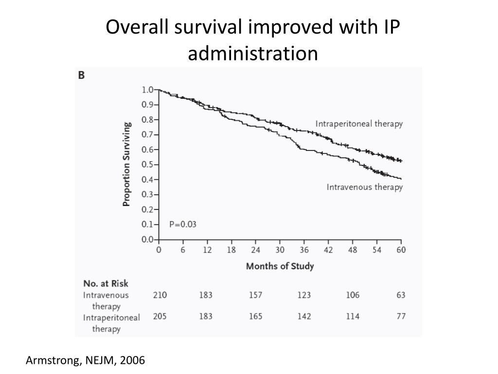 Overall survival improved with IP administration