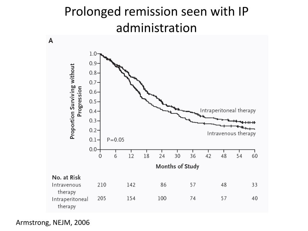 Prolonged remission seen with IP administration