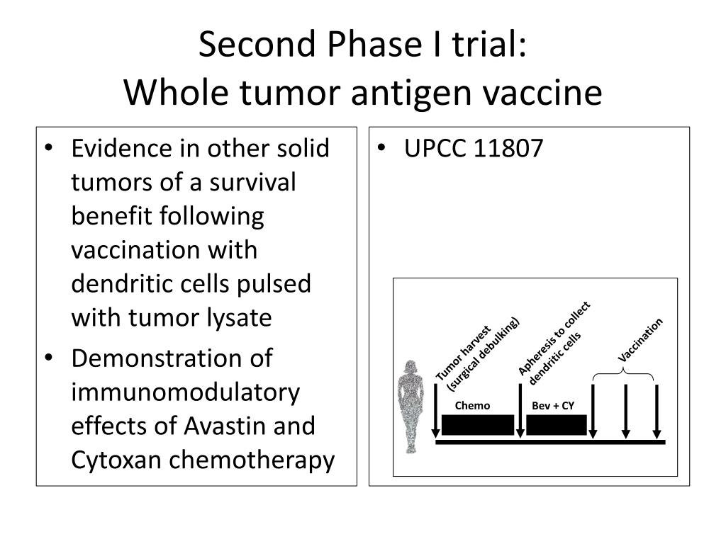 Second Phase I trial: