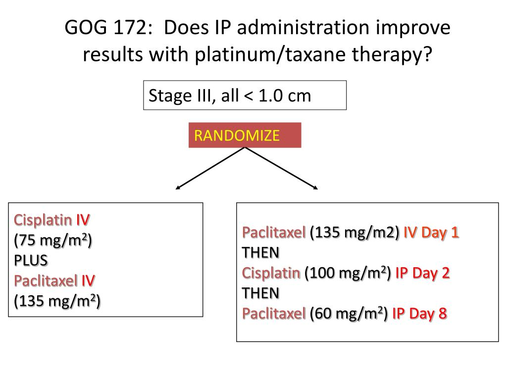 GOG 172:  Does IP administration improve results with platinum/