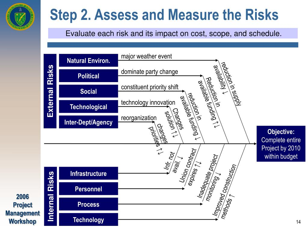 Step 2. Assess and Measure the Risks