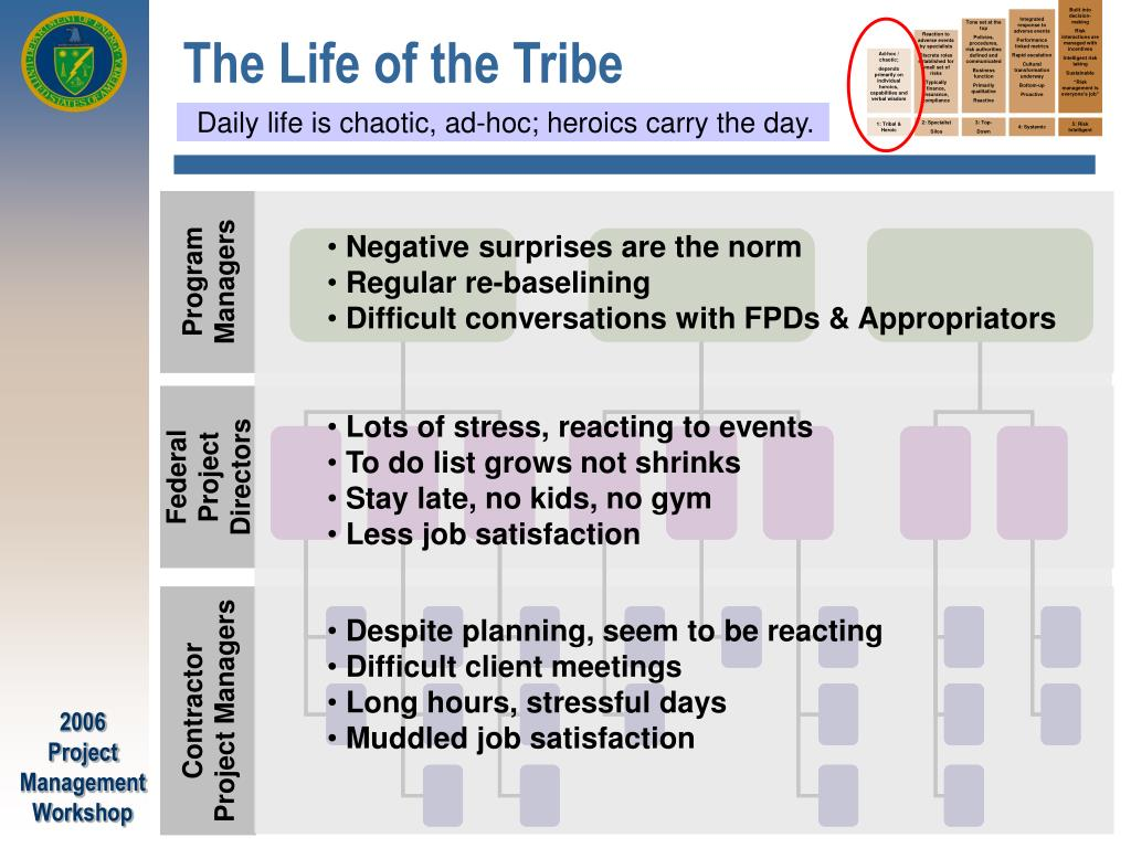 The Life of the Tribe
