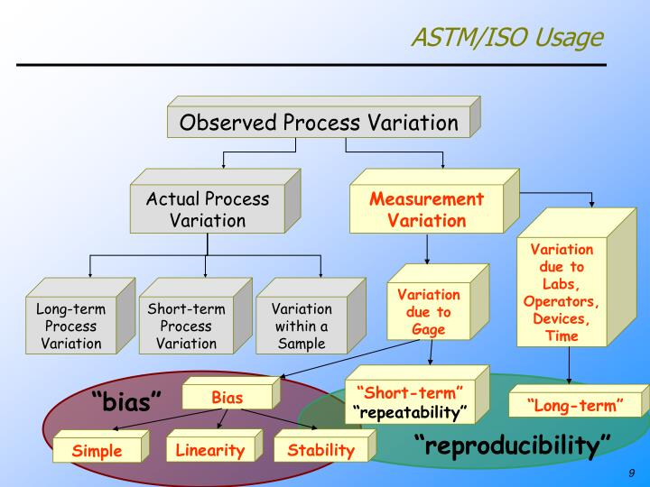 ASTM/ISO Usage