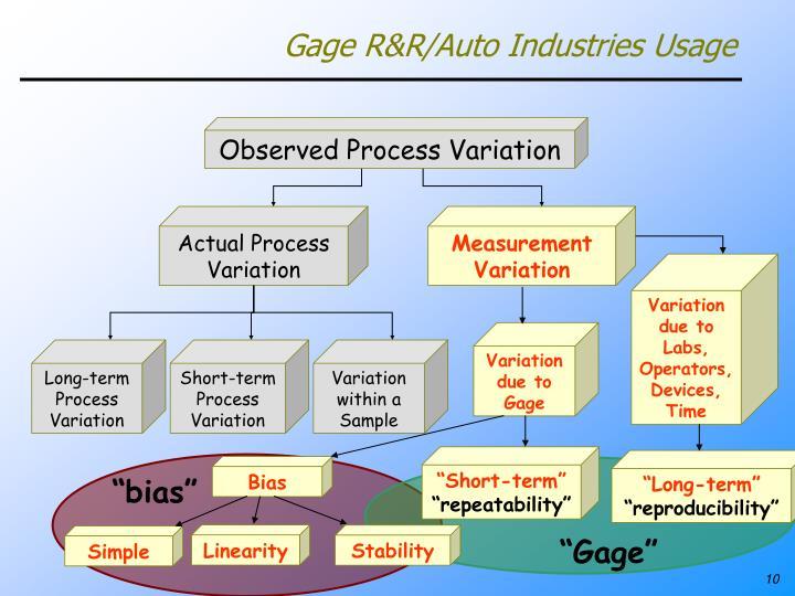 Gage R&R/Auto Industries Usage