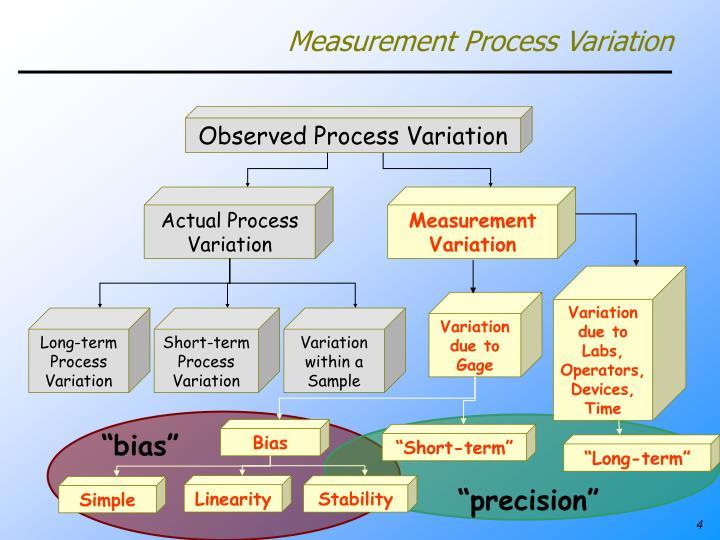 Measurement Process Variation