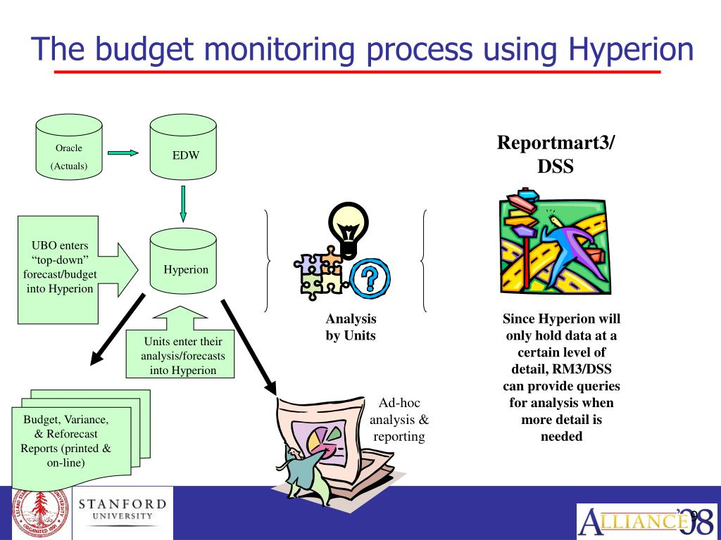 The budget monitoring process using Hyperion