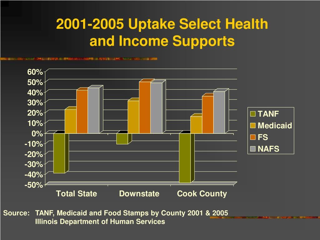 2001-2005 Uptake Select Health
