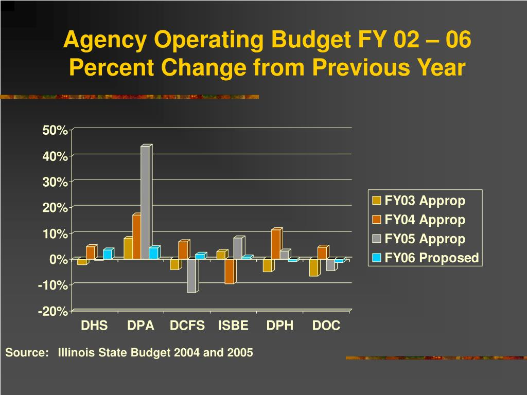 Agency Operating Budget FY 02 – 06 Percent Change from Previous Year