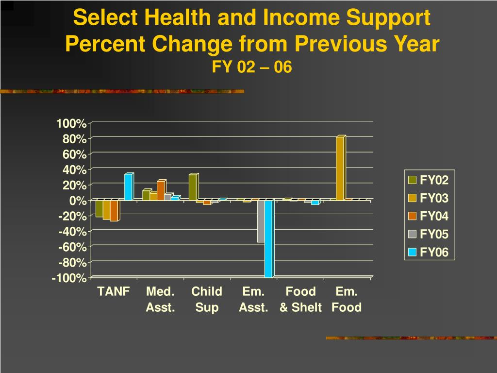 Select Health and Income Support