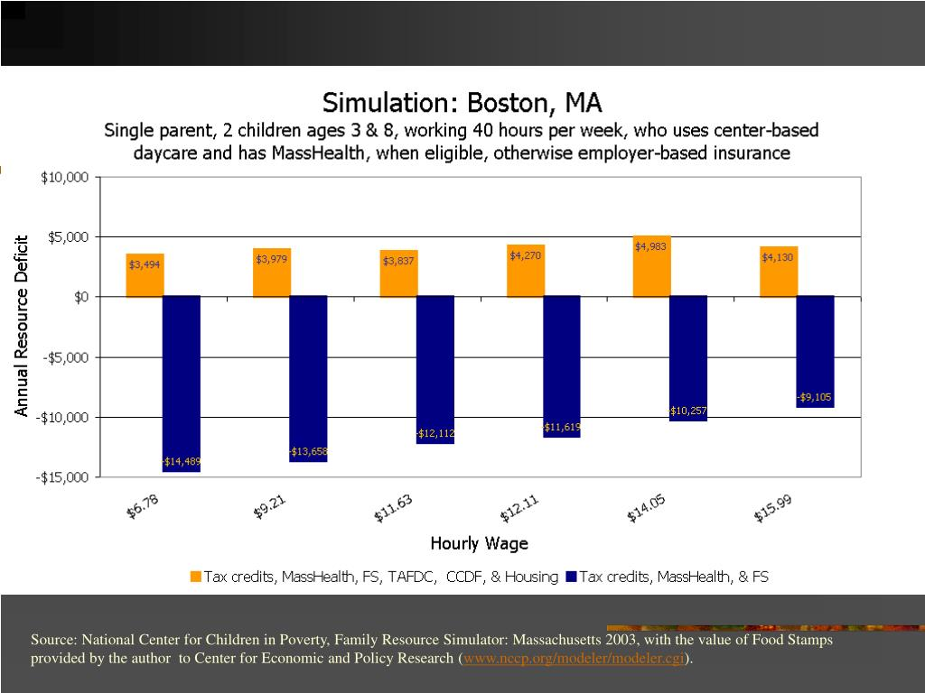 Source: National Center for Children in Poverty, Family Resource Simulator: Massachusetts 2003, with the value of Food Stamps provided by the author  to Center for Economic and Policy Research (