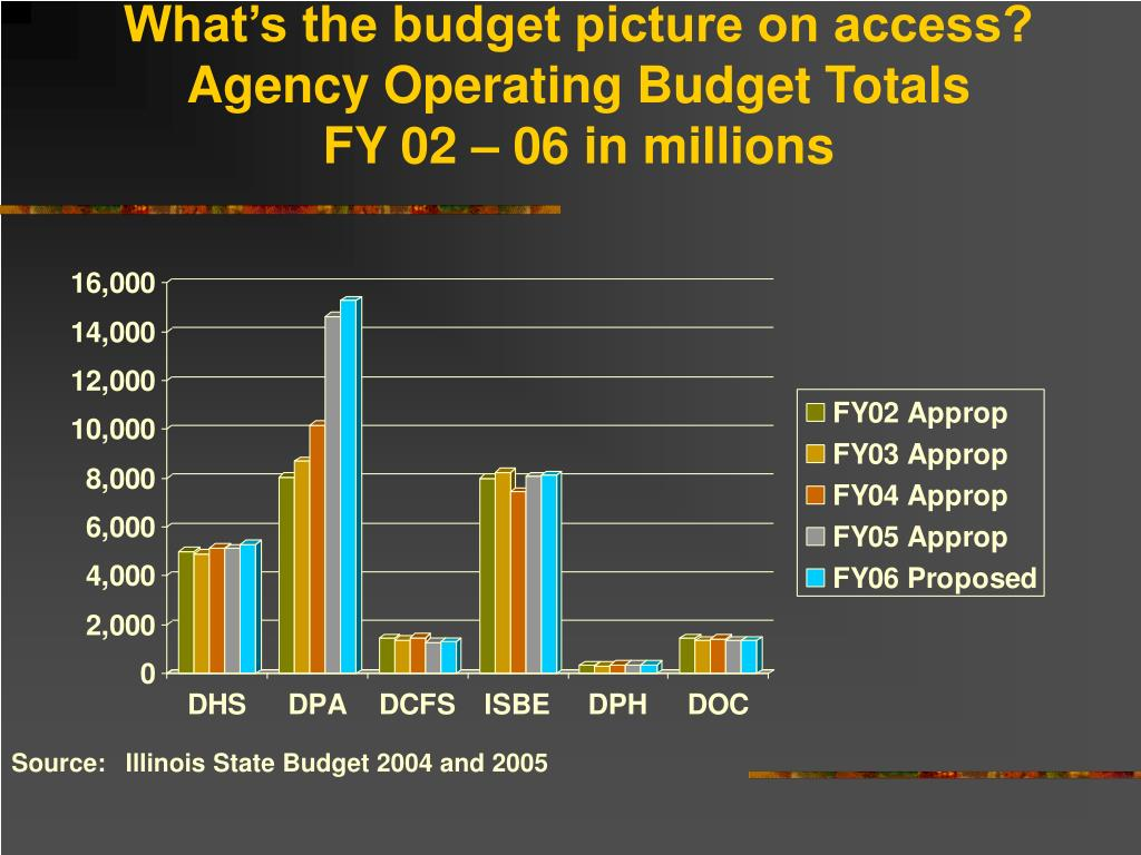 What's the budget picture on access?