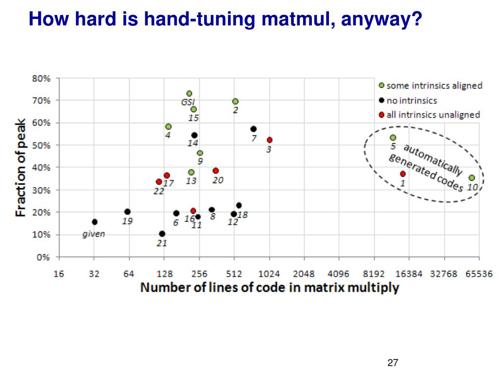 How hard is hand-tuning matmul, anyway?