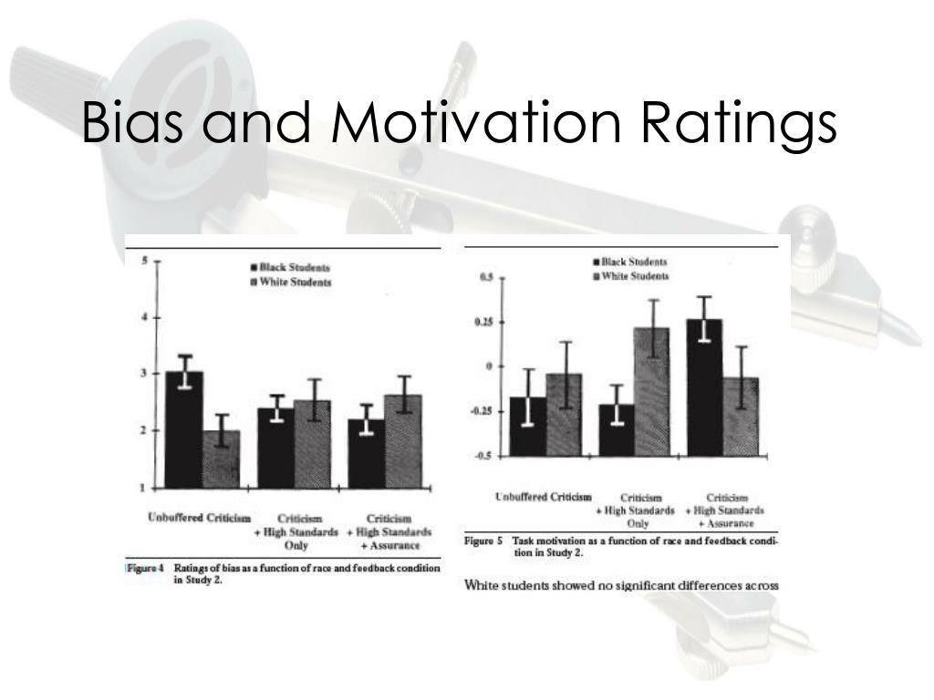 Bias and Motivation Ratings