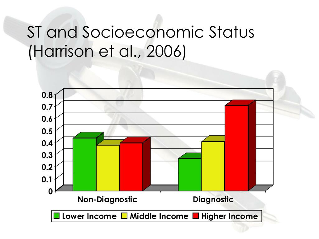 ST and Socioeconomic Status