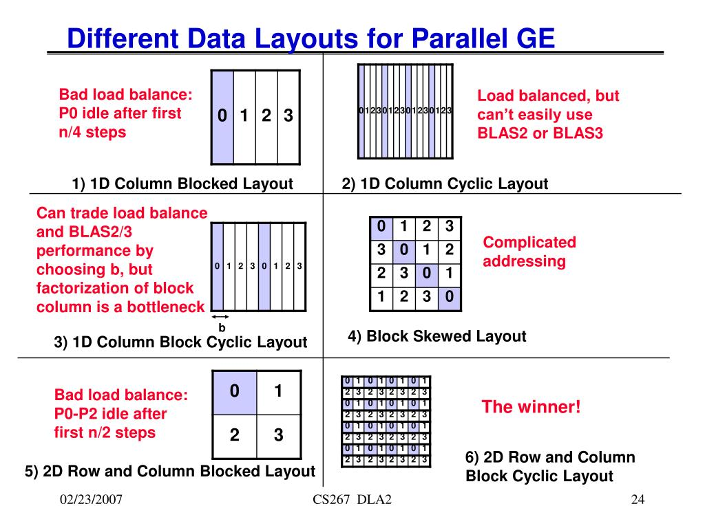 Different Data Layouts for Parallel GE