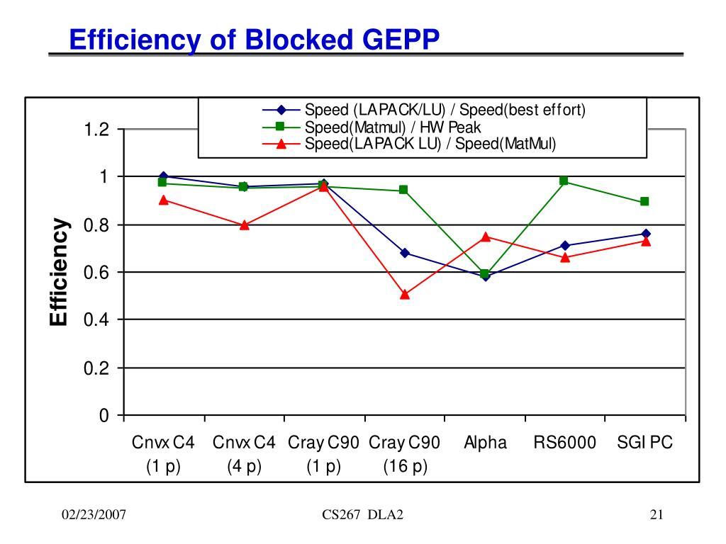 Efficiency of Blocked GEPP