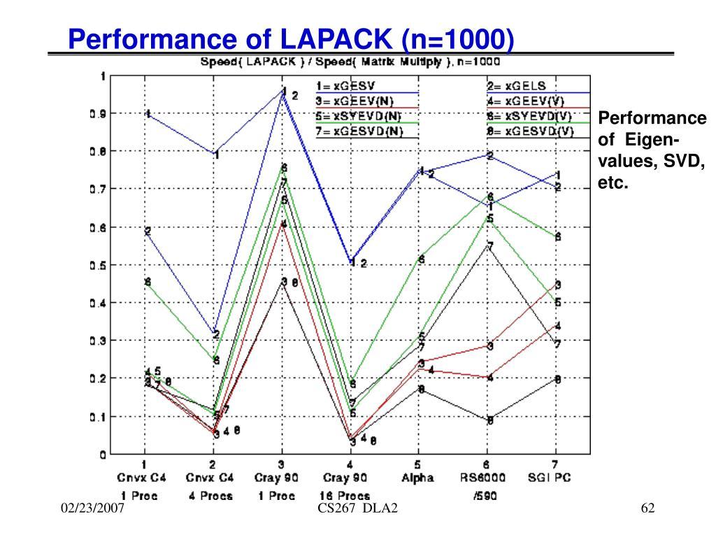 Performance of LAPACK (n=1000)