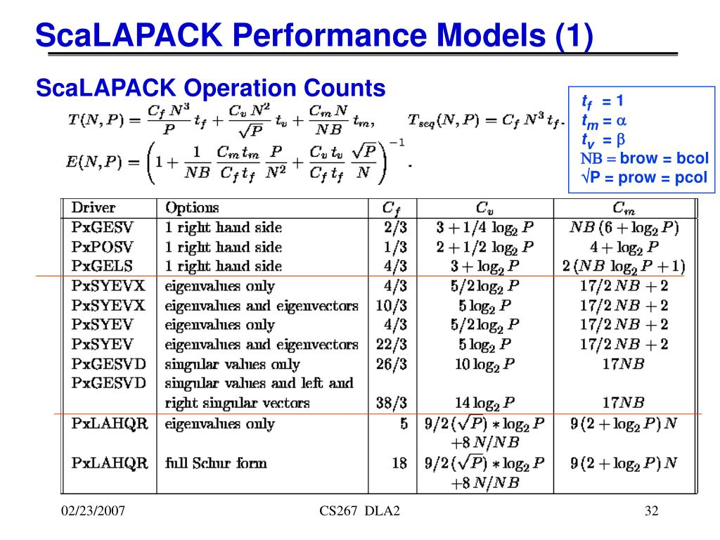ScaLAPACK Performance Models (1)