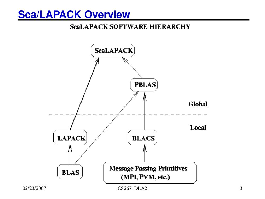 Sca/LAPACK Overview
