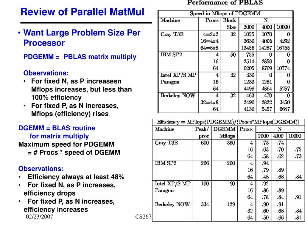 Review of Parallel MatMul