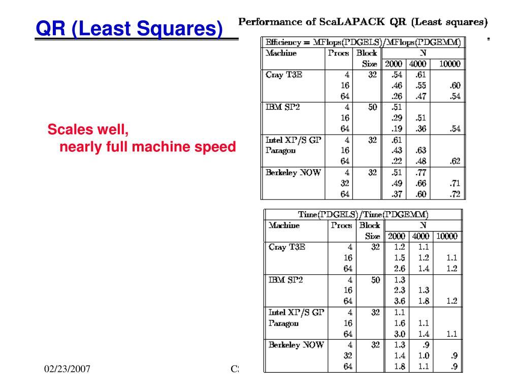 QR (Least Squares)