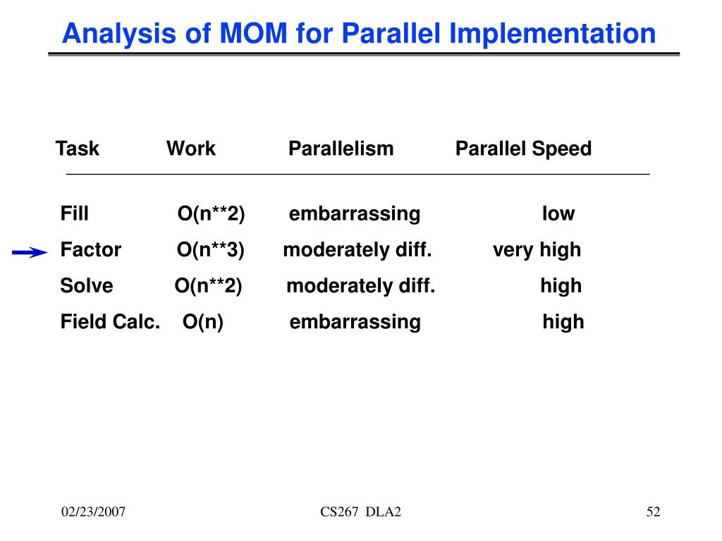 Analysis of MOM for Parallel Implementation