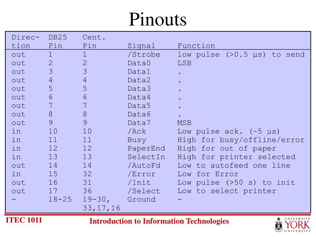 Pinouts